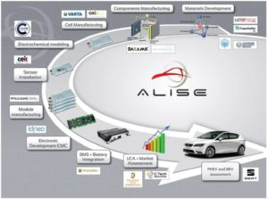 ALISE project - Advanced Lithium Sulphur battery for xEV.