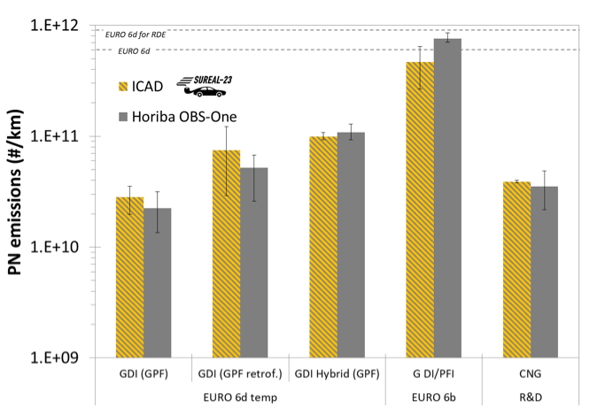 Fig.-3-SUREAL-23-RDE-emissions-of-five-vehicles-as-measured-via -the-ICAD-and-a-commercial-system