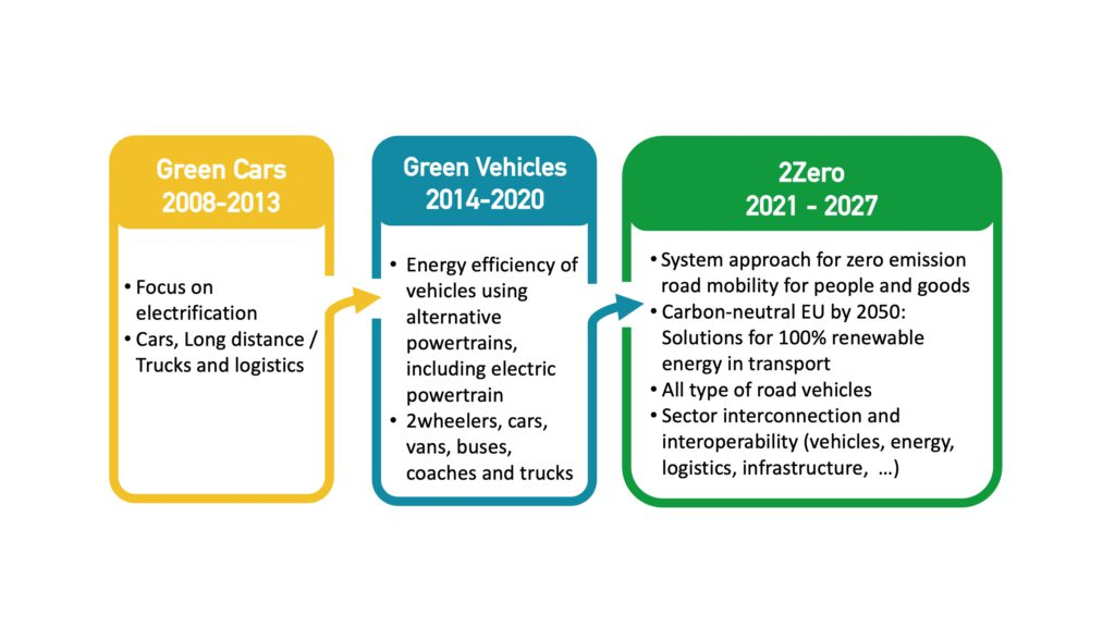 2Zero Vision: Development from Green Cars and Green Vehicles