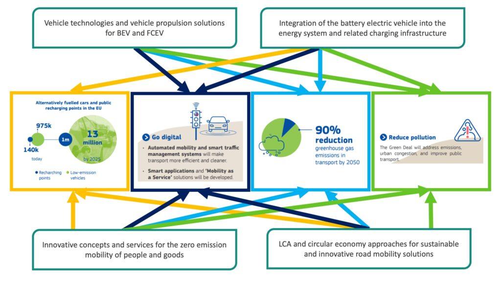 EU Green Deal Scheme proposal