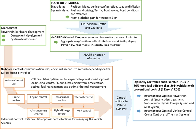 Figure 2 Overall concept of the project, the major elements and targeted outcome
