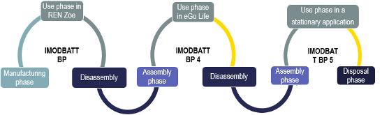 Figure 5: BP extended life scenario for LCA calculation