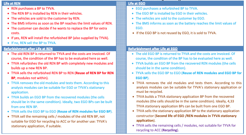 Table 4: BP reuse and second life scenarios according to iModBatt (preliminary)
