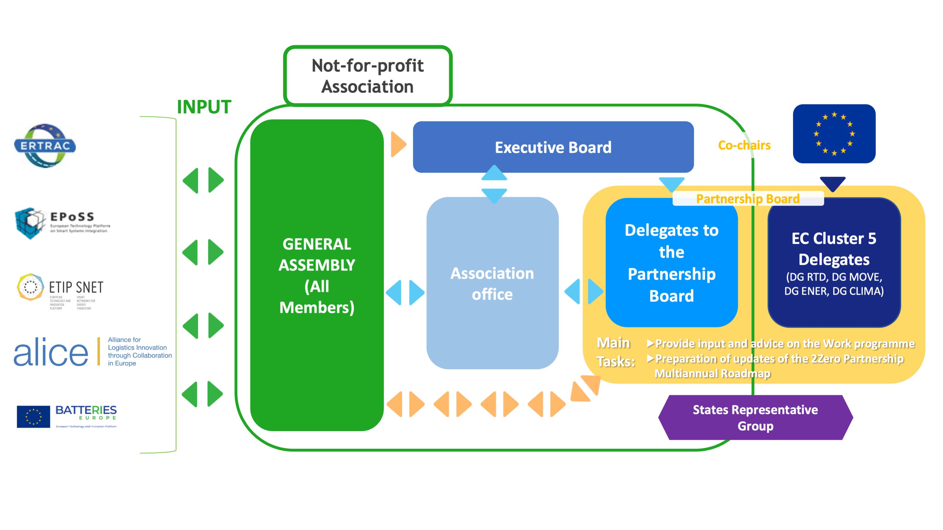 2zero emission governing bodies organigramme
